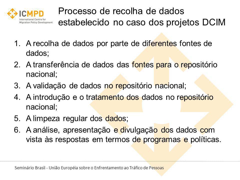 Processo de recolha de dados estabelecido no caso dos projetos DCIM