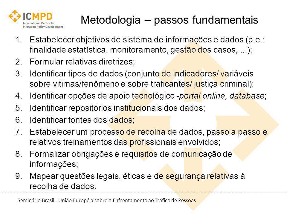 Metodologia – passos fundamentais