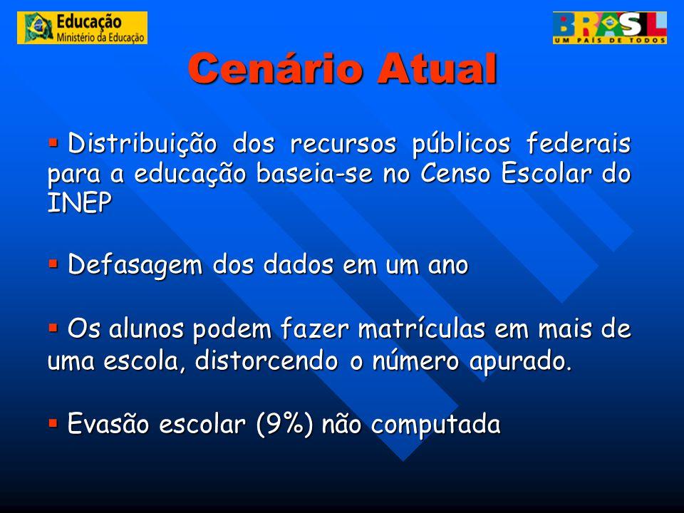 Cenário Atual Distribuição dos recursos públicos federais para a educação baseia-se no Censo Escolar do INEP.