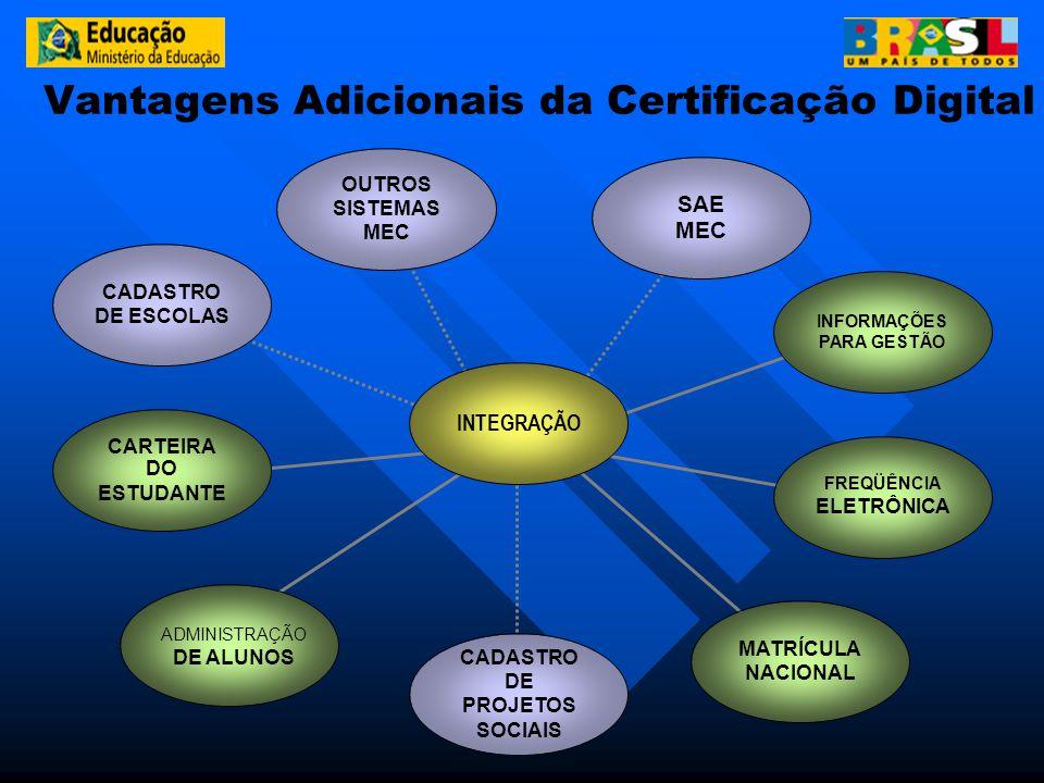 Vantagens Adicionais da Certificação Digital