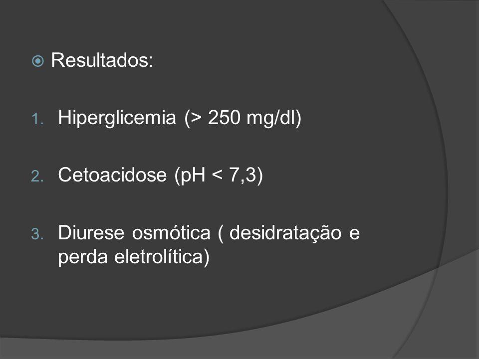 Resultados: Hiperglicemia (> 250 mg/dl) Cetoacidose (pH < 7,3) Diurese osmótica ( desidratação e perda eletrolítica)