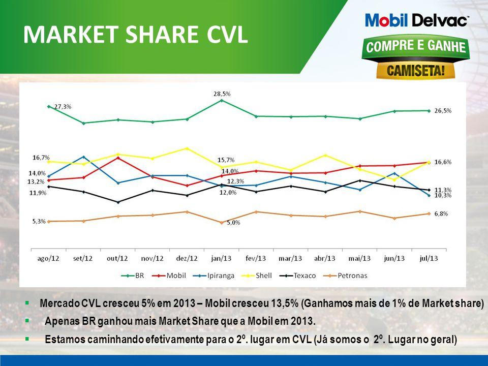 MARKET SHARE CVL Mercado CVL cresceu 5% em 2013 – Mobil cresceu 13,5% (Ganhamos mais de 1% de Market share)