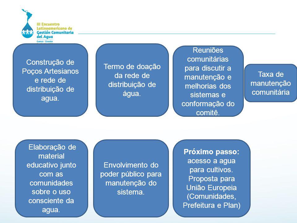 Construção de Poços Artesianos e rede de distribuição de agua.