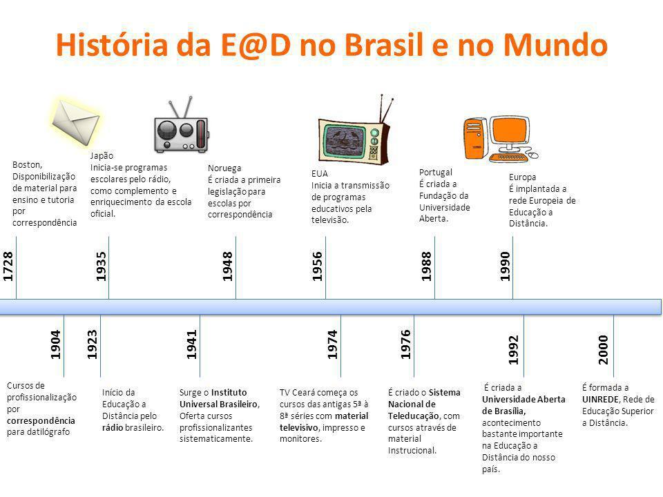 História da E@D no Brasil e no Mundo