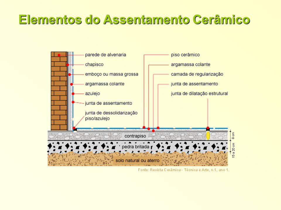 Elementos do Assentamento Cerâmico