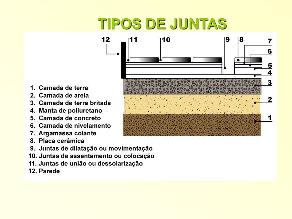 TIPOS DE JUNTAS