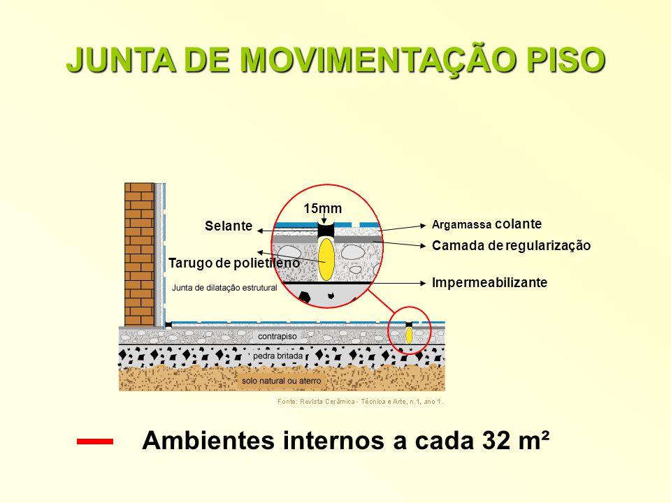 JUNTA DE MOVIMENTAÇÃO PISO Ambientes internos a cada 32 m²