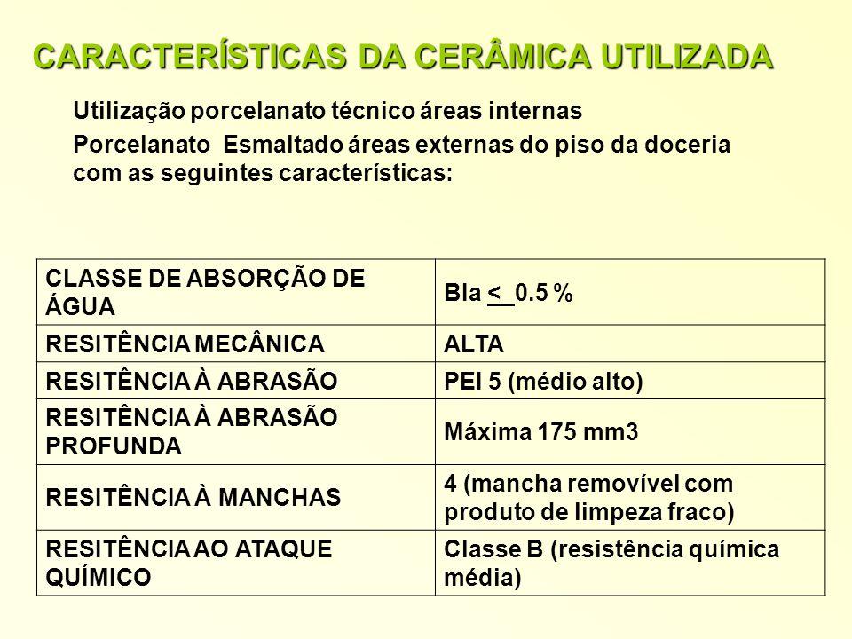 CARACTERÍSTICAS DA CERÂMICA UTILIZADA