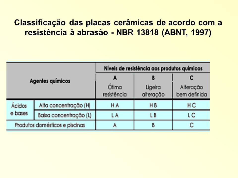Classificação das placas cerâmicas de acordo com a resistência à abrasão - NBR 13818 (ABNT, 1997)