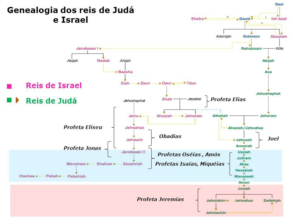 Genealogia dos reis de Judá e Israel