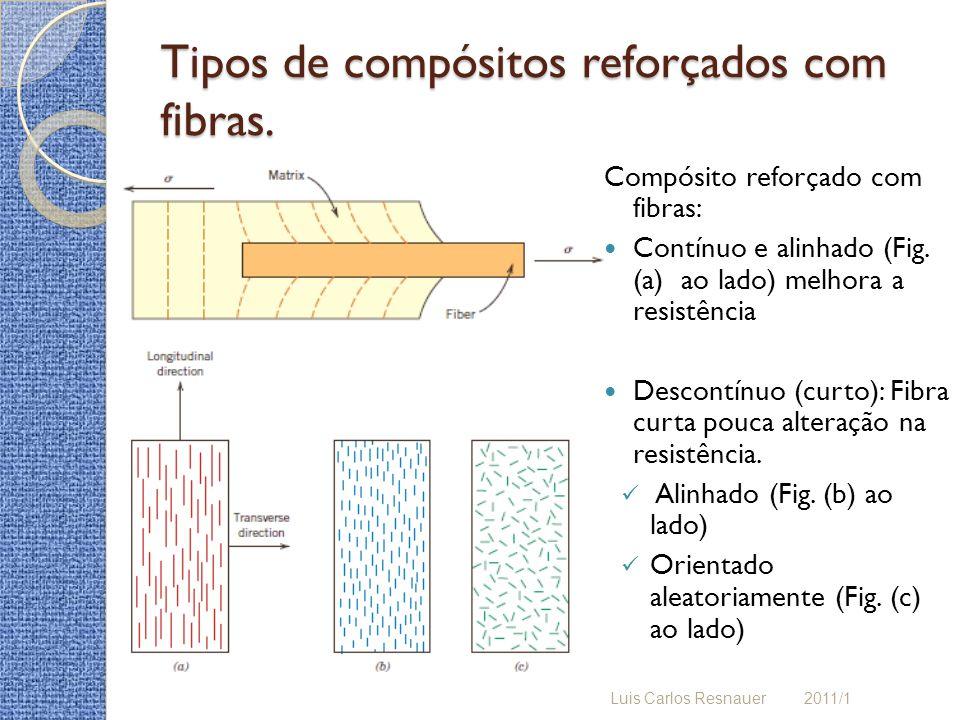 Tipos de compósitos reforçados com fibras.