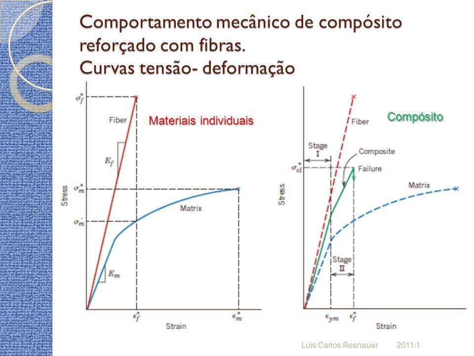 Comportamento mecânico de compósito reforçado com fibras
