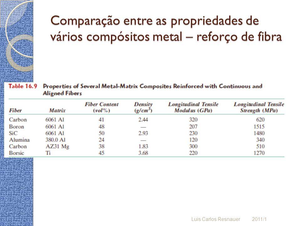Comparação entre as propriedades de vários compósitos metal – reforço de fibra