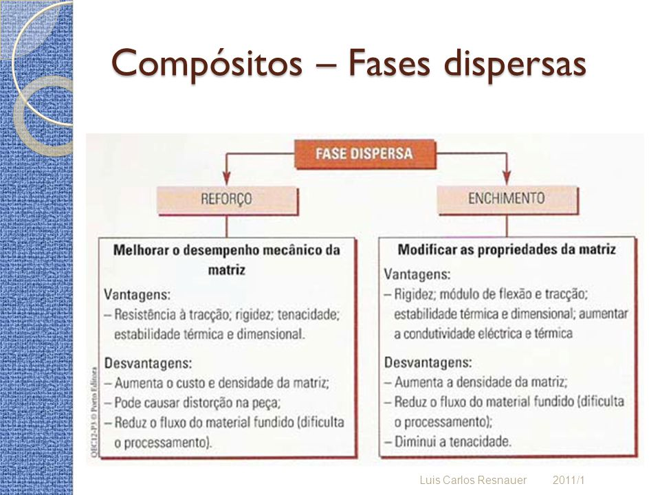 Compósitos – Fases dispersas