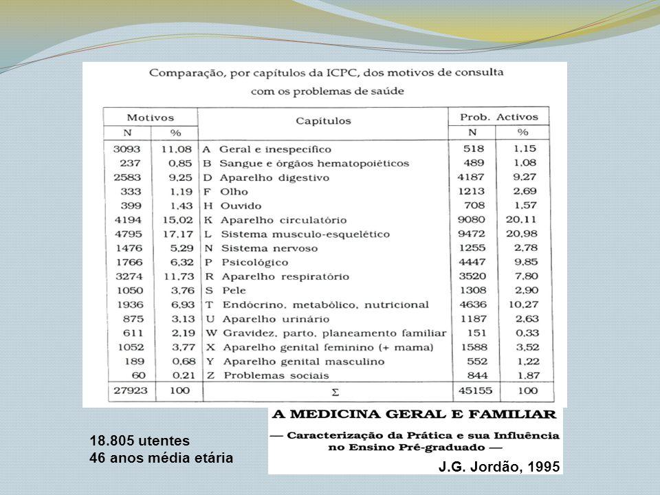 18.805 utentes 46 anos média etária J.G. Jordão, 1995