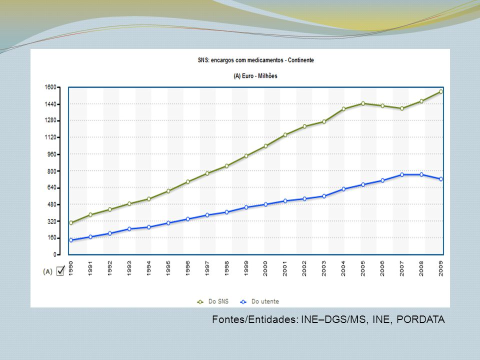 Fontes/Entidades: INE–DGS/MS, INE, PORDATA