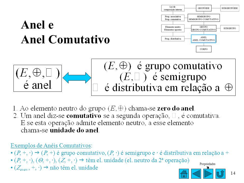 Anel e Anel Comutativo Exemplos de Anéis Comutativos: