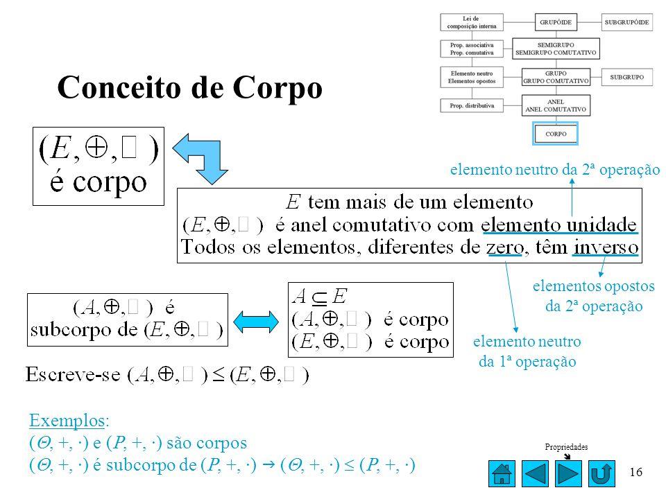 Conceito de Corpo Exemplos: (, +, ·) e (, +, ·) são corpos