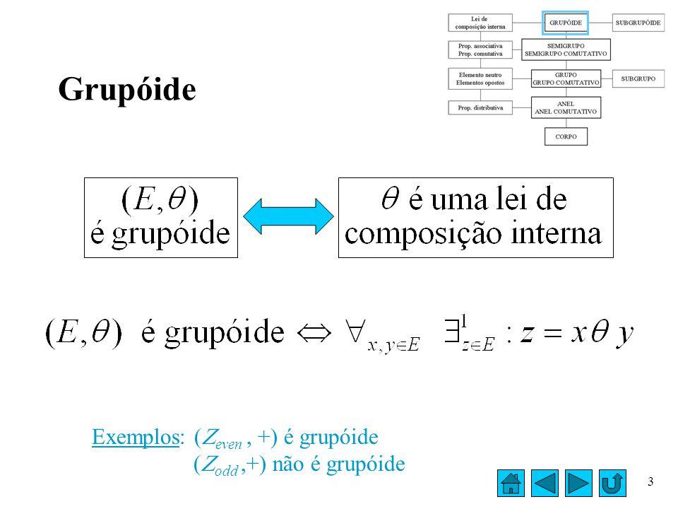 Grupóide Exemplos: (even , +) é grupóide (odd ,+) não é grupóide