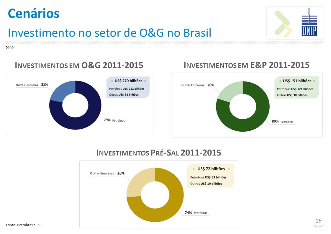 Cenários Investimento no setor de O&G no Brasil