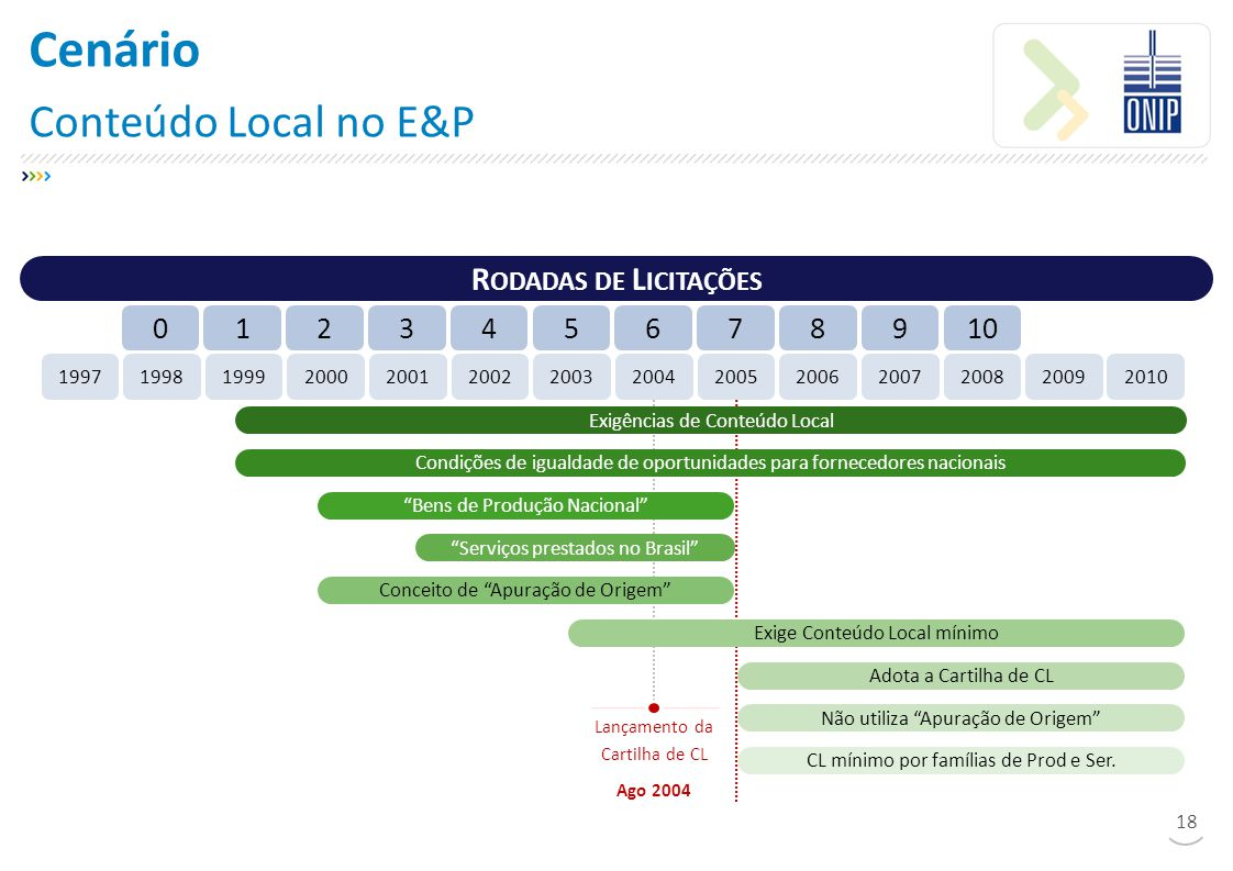 Cenário Conteúdo Local no E&P