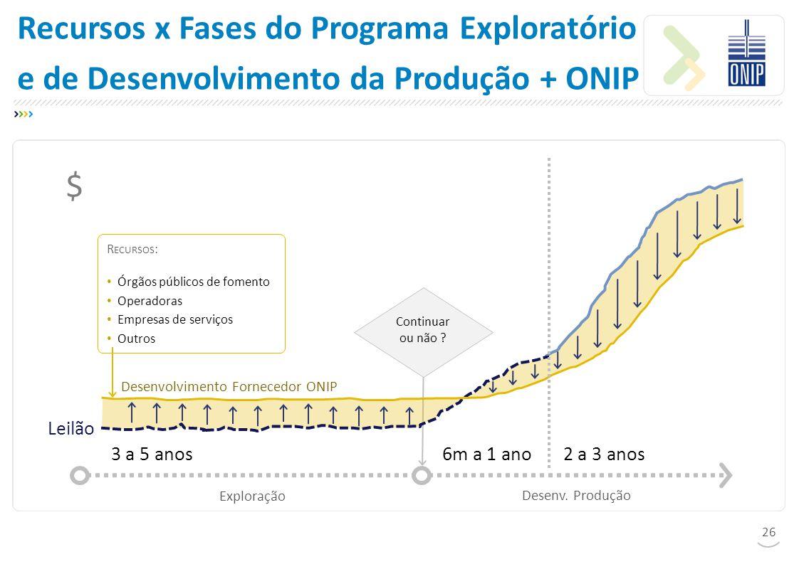 Recursos x Fases do Programa Exploratório e de Desenvolvimento da Produção + ONIP