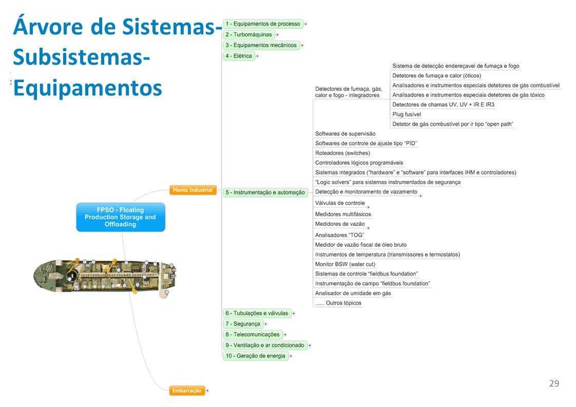 Árvore de Sistemas-Subsistemas-Equipamentos