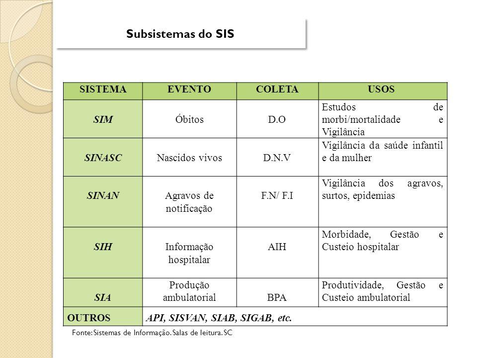 Subsistemas do SIS SISTEMA EVENTO COLETA USOS SIM Óbitos D.O