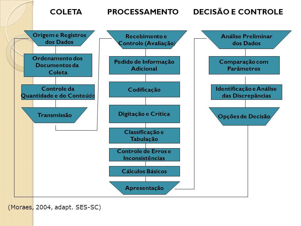 COLETA PROCESSAMENTO DECISÃO E CONTROLE