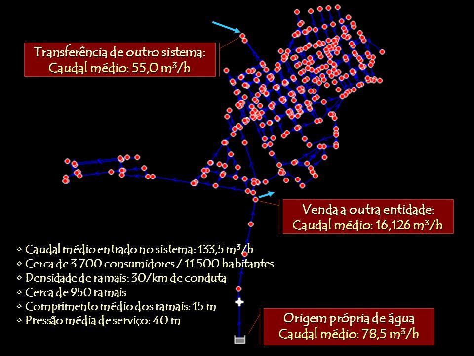 Transferência de outro sistema: Caudal médio: 55,0 m3/h