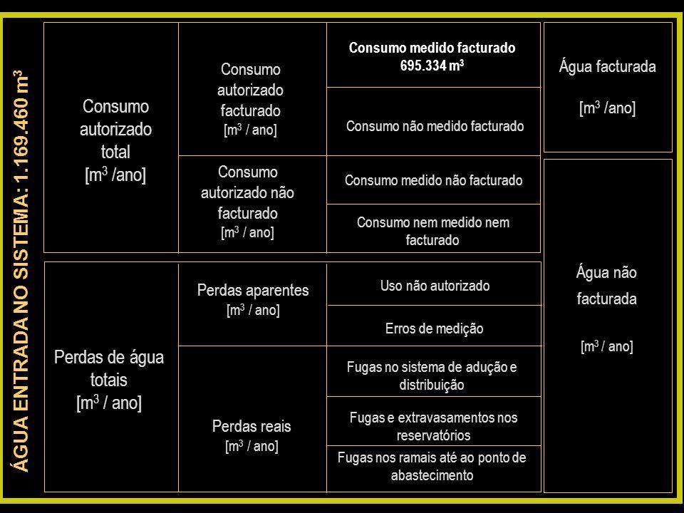 Consumo medido facturado ÁGUA ENTRADA NO SISTEMA: 1.169.460 m3