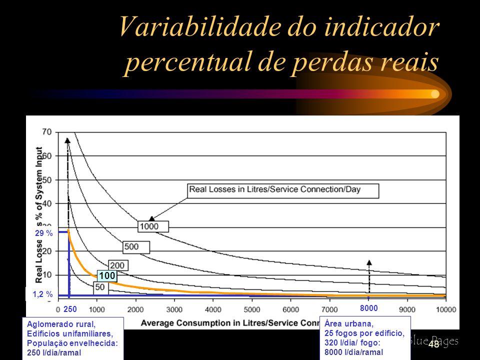 Variabilidade do indicador percentual de perdas reais