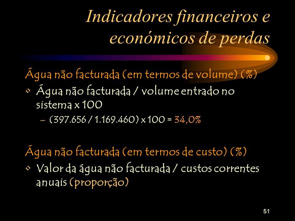 Indicadores financeiros e económicos de perdas