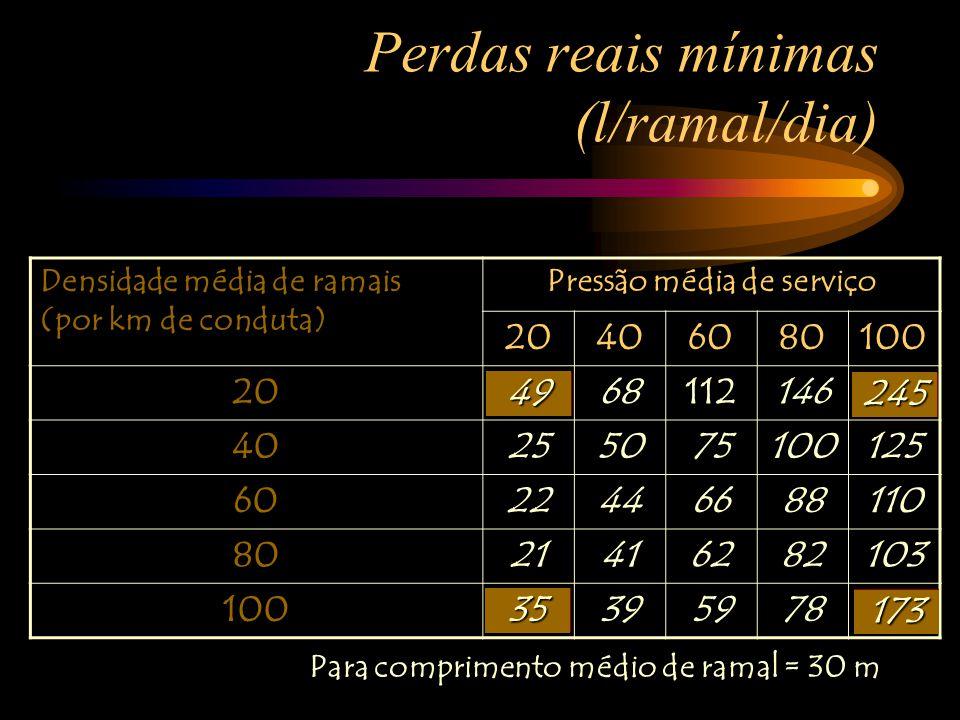 Perdas reais mínimas (l/ramal/dia)