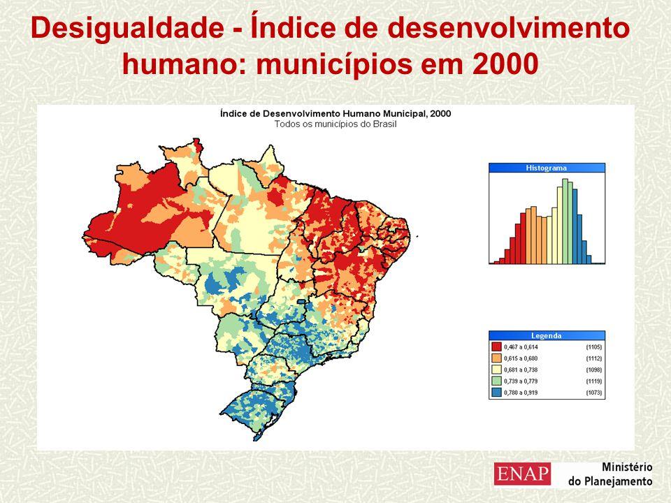 Desigualdade - Índice de desenvolvimento humano: municípios em 2000