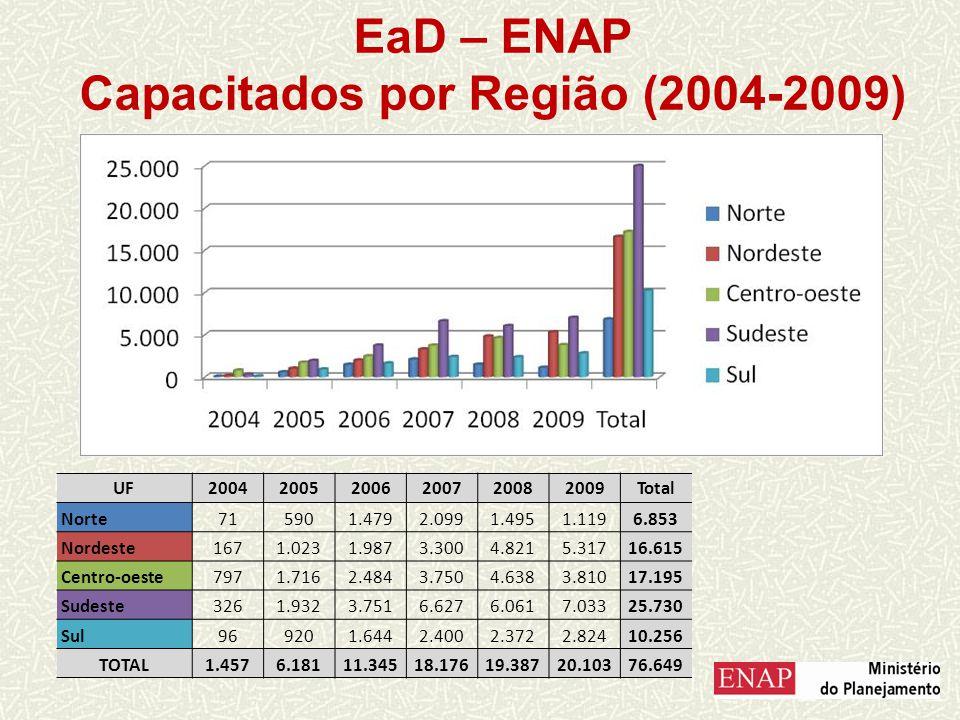 EaD – ENAP Capacitados por Região (2004-2009)