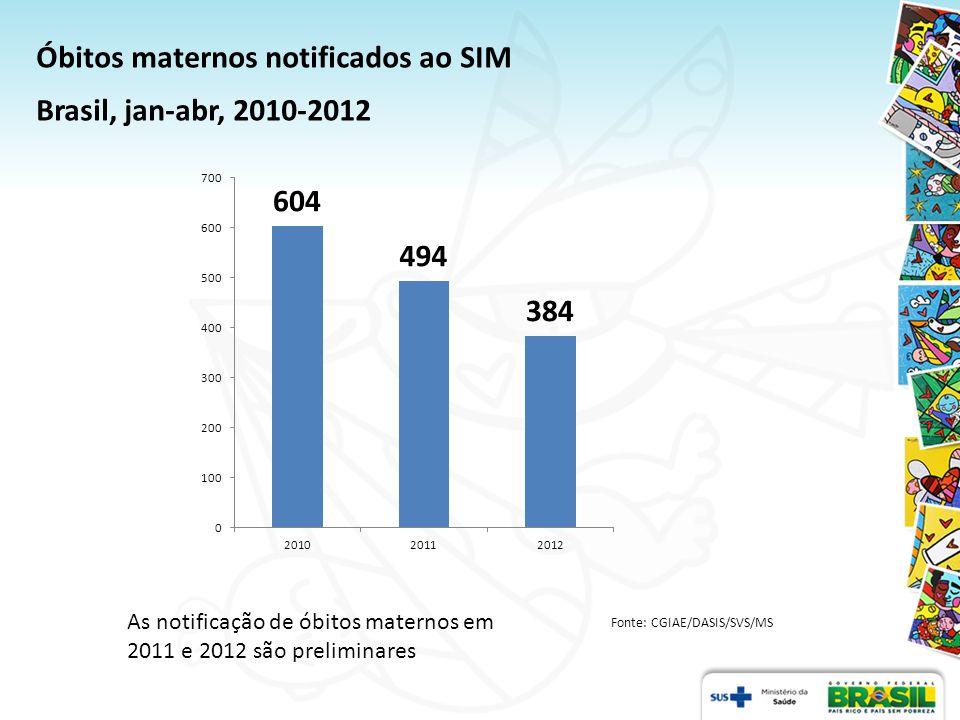 Óbitos maternos notificados ao SIM Brasil, jan-abr, 2010-2012