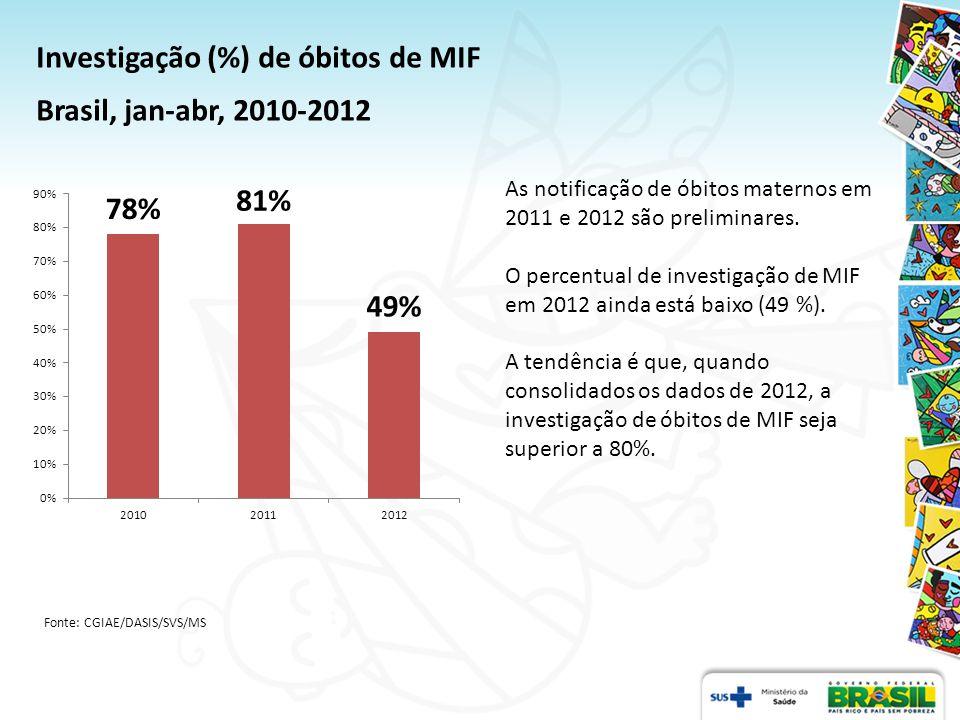 Investigação (%) de óbitos de MIF Brasil, jan-abr, 2010-2012