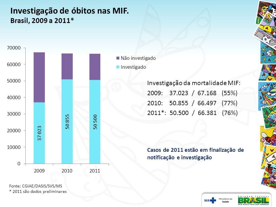 Investigação de óbitos nas MIF. Brasil, 2009 a 2011*