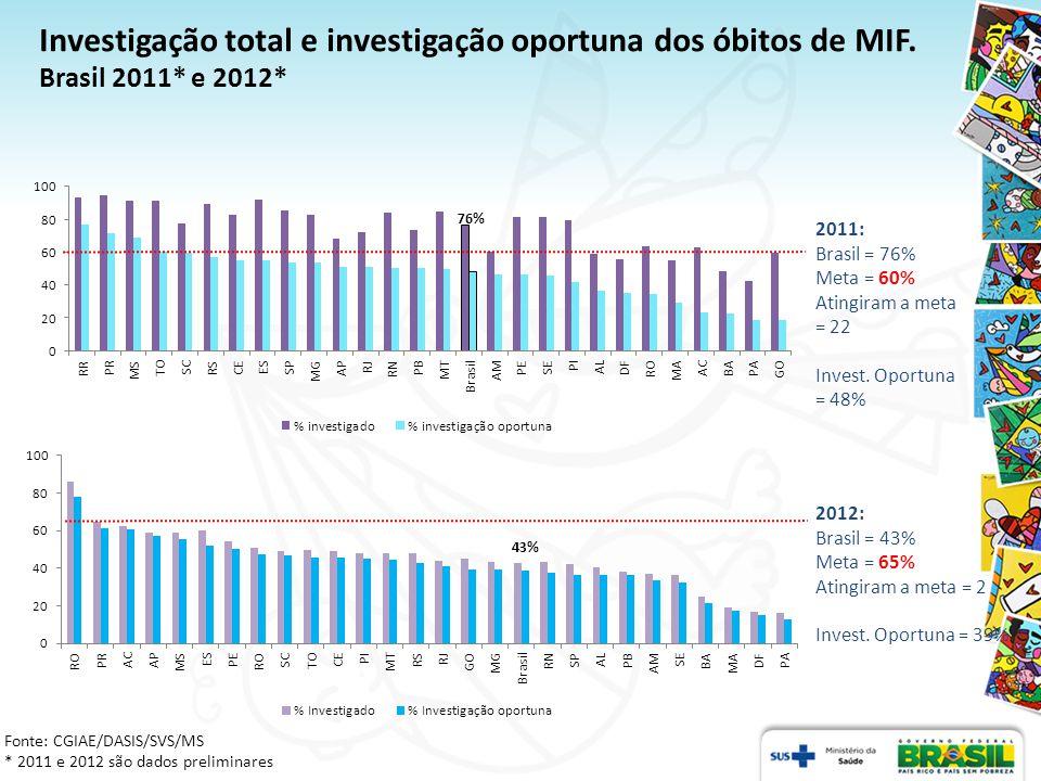 Investigação total e investigação oportuna dos óbitos de MIF