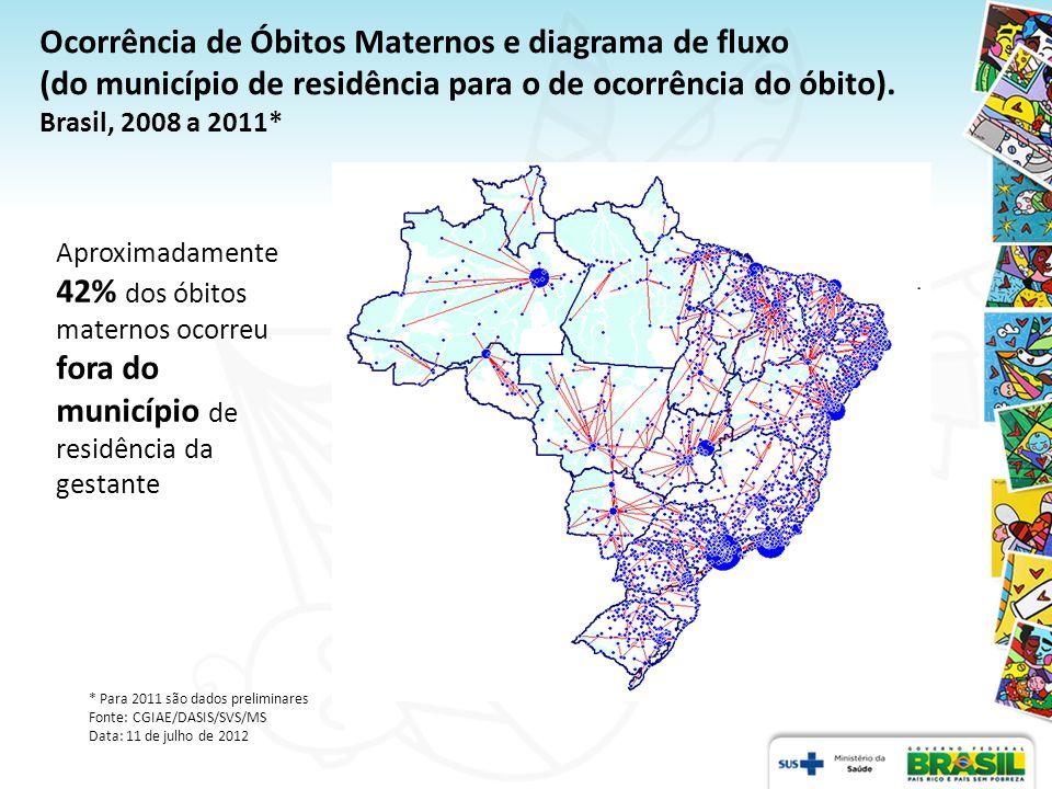 Ocorrência de Óbitos Maternos e diagrama de fluxo (do município de residência para o de ocorrência do óbito).