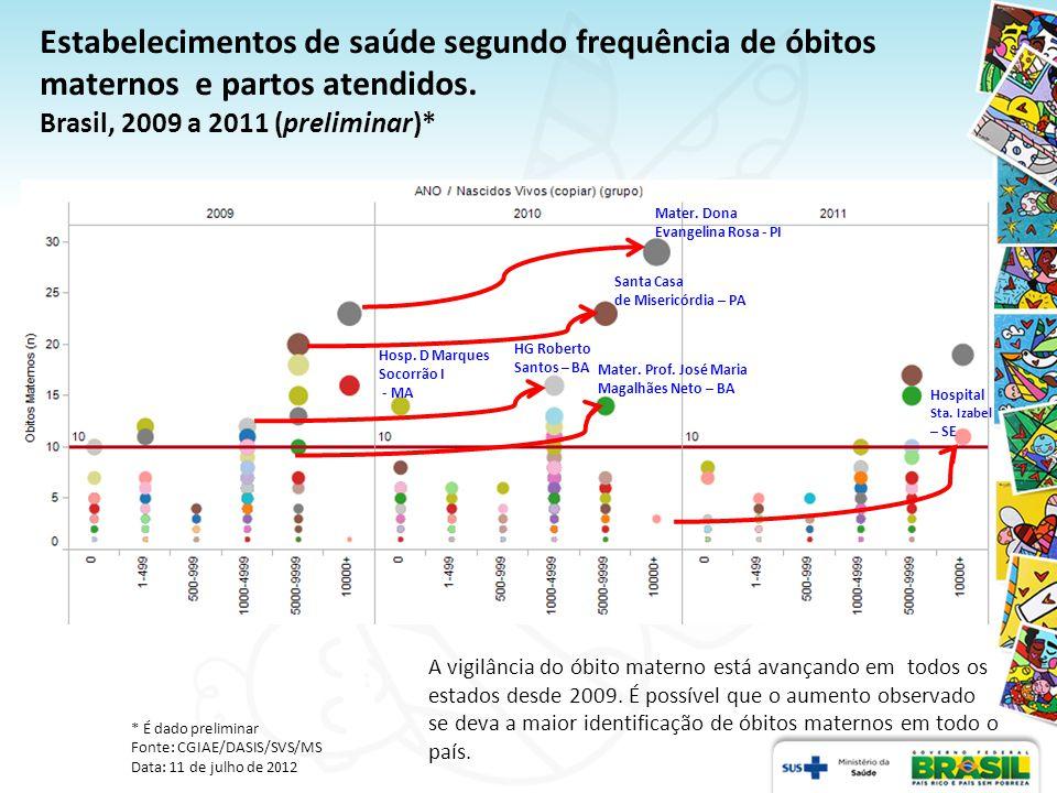 Estabelecimentos de saúde segundo frequência de óbitos maternos e partos atendidos. Brasil, 2009 a 2011 (preliminar)*
