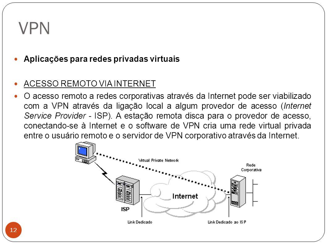 VPN Aplicações para redes privadas virtuais ACESSO REMOTO VIA INTERNET