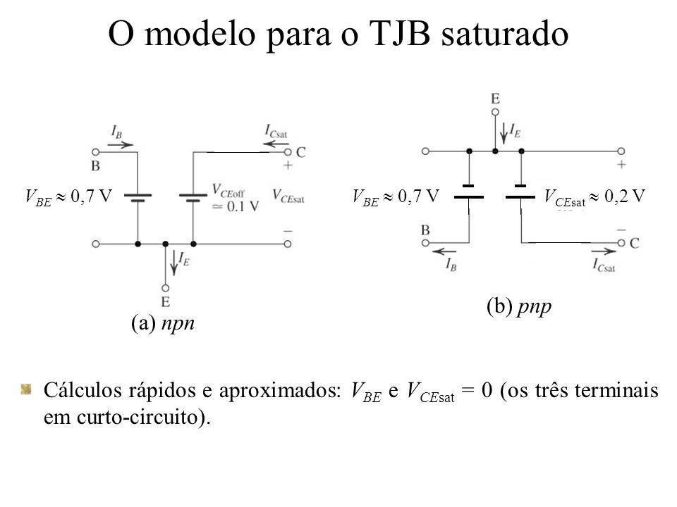 O modelo para o TJB saturado