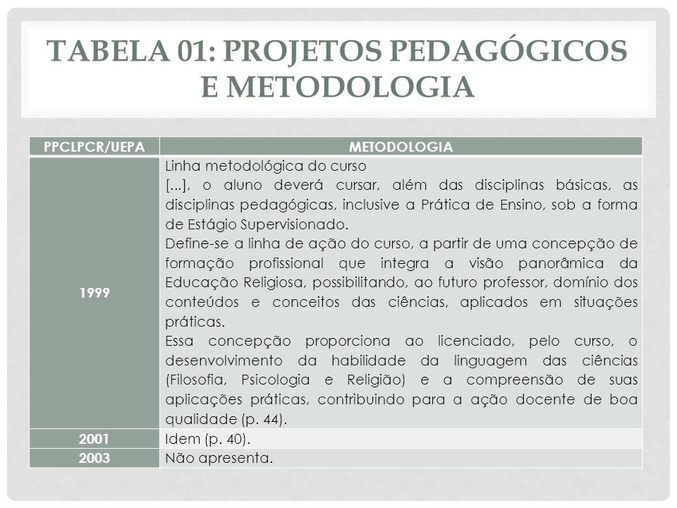 TABELA 01: PROJETOS PEDAGÓGICOS E METODOLOGIA