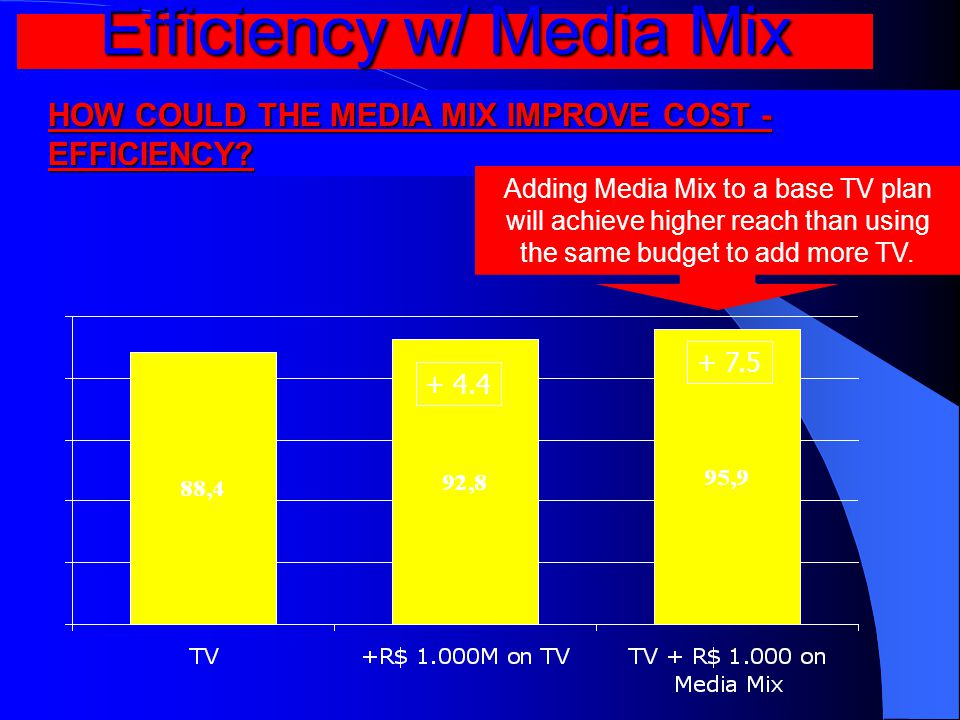 Efficiency w/ Media Mix