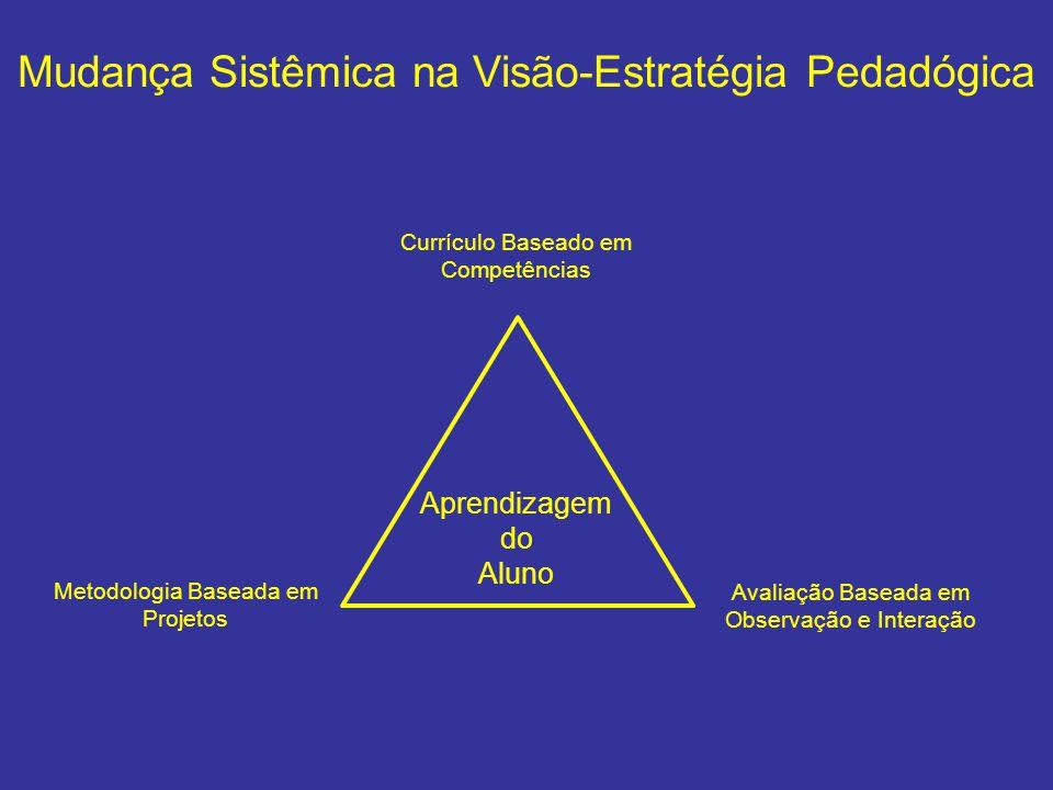 Mudança Sistêmica na Visão-Estratégia Pedadógica
