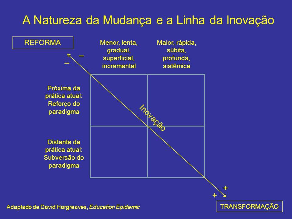 A Natureza da Mudança e a Linha da Inovação