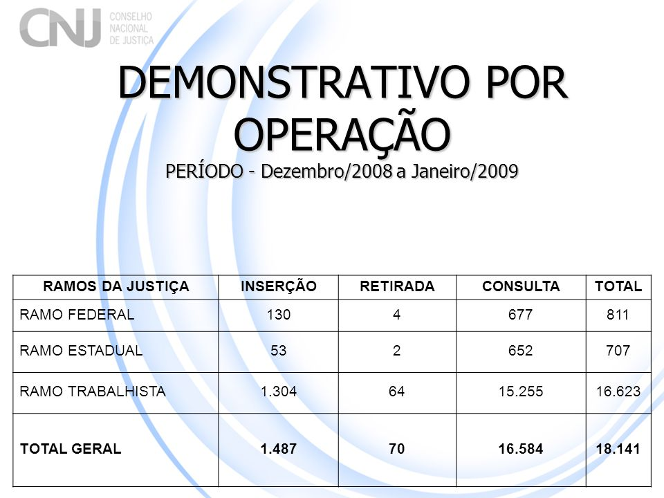 DEMONSTRATIVO POR OPERAÇÃO PERÍODO - Dezembro/2008 a Janeiro/2009