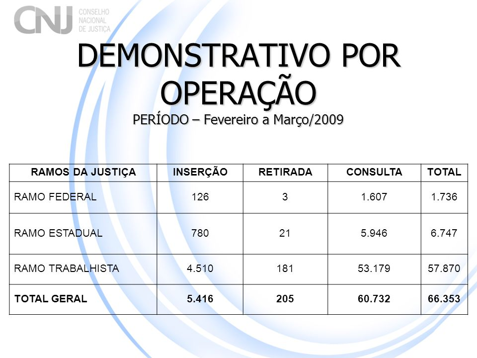 DEMONSTRATIVO POR OPERAÇÃO PERÍODO – Fevereiro a Março/2009